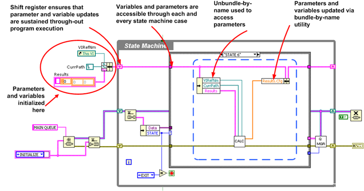 Using shift register to ensure variables update