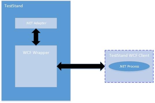 TestStand_dotNET.jpg