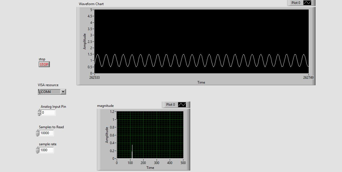 Solved fft the signal which read from analog pin through
