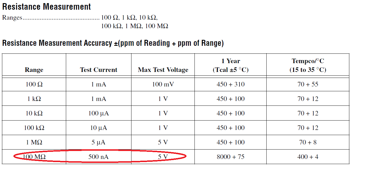 Specification Or Elvis Ii Dmm Relay Circuit In Multisim However I Found The Spec Said 100mohm Measurement Can Be Done By Using Max Test 5v Voltage Source And Current Internal 500 Na