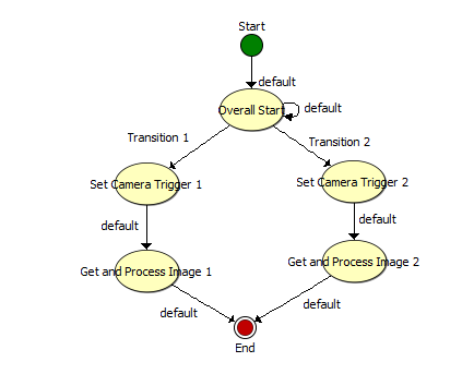 State Diagram 2 Branches