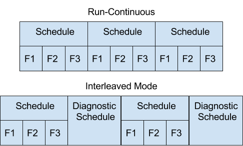 LIN Schedules.png