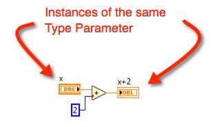 Type Parameters