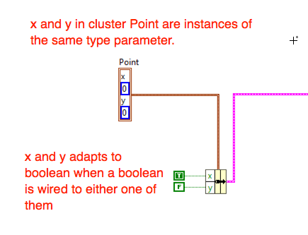 Type Parameters with a Cluster