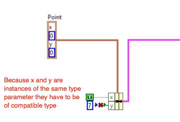Type Error With Type Parameters