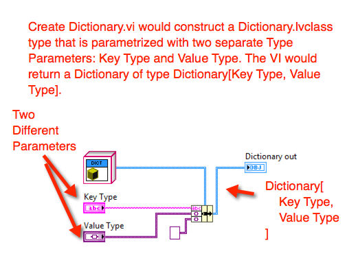Type Parametrized Create Method for a Dictionary