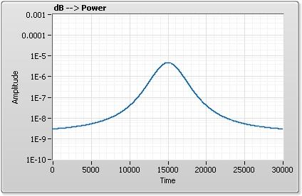 dB to Power.jpg