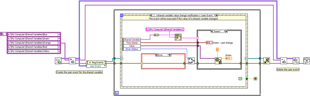 [Main] Value Change Event for Shared Variables - Block Diagram.png