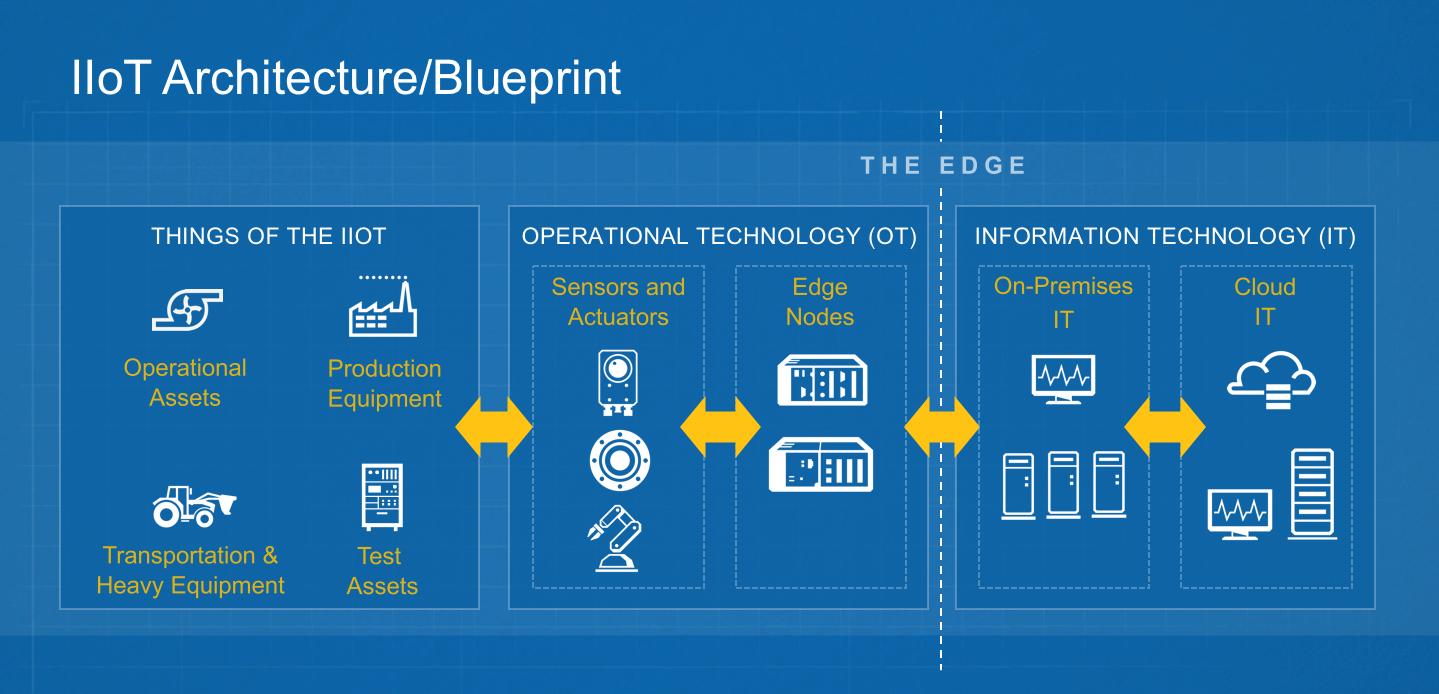 IIoT Architecture-Blueprint.png