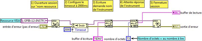 Exemple du pilotage d'un instrument GPIB via VISA.