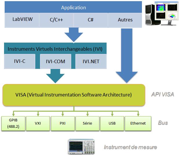 Les drivers LabVIEW plug&play et IVI s'appuient sur la puissante librairie VISA. VISA permet d'avoir des fonctions logiciels identiques quelle que soit la connexion (GPIB, Série, USB, Ethernet, etc.).