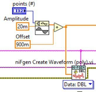 AWG offset generation