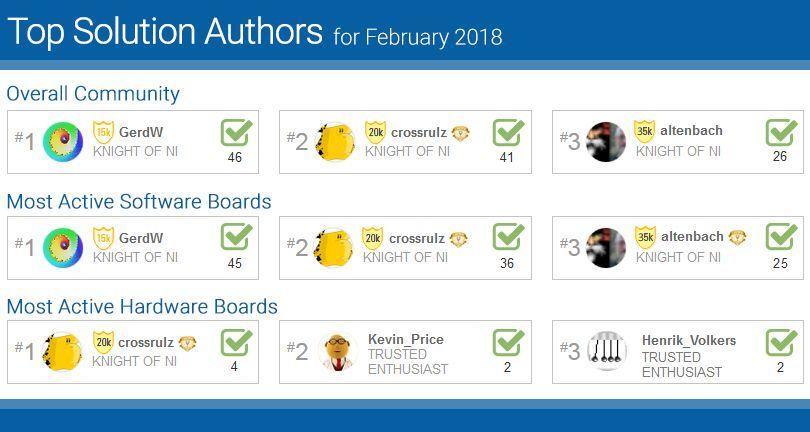 TopSolutionUsers-Feb18.jpg