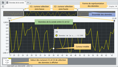 Le panneau de mesure intégré dans LabVIEW NXG