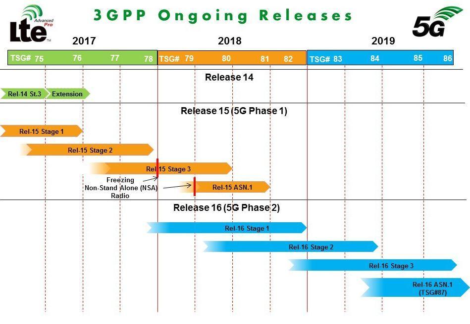 3GPP Releases May 2018.JPG