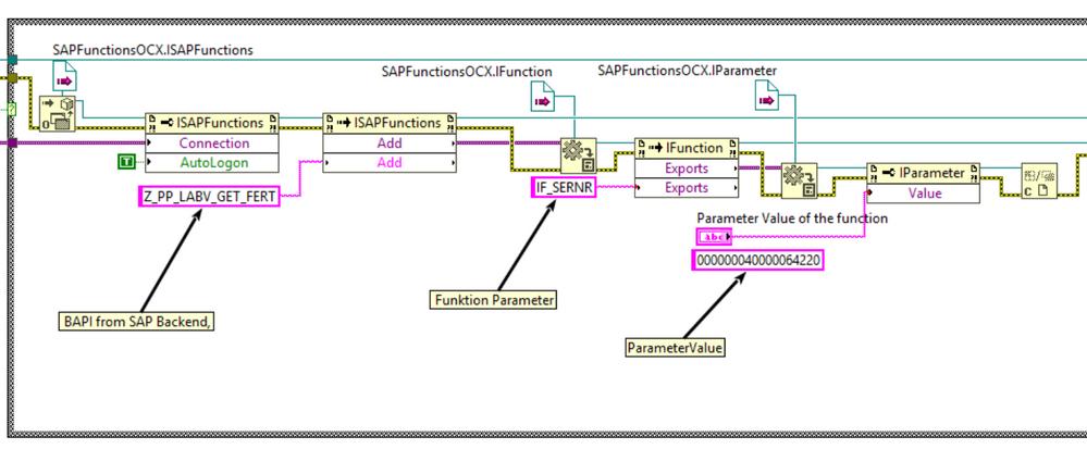 Send API Information