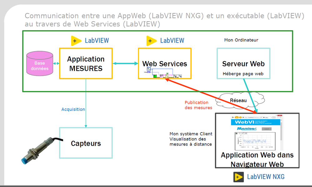 Architecture webservice application web.png