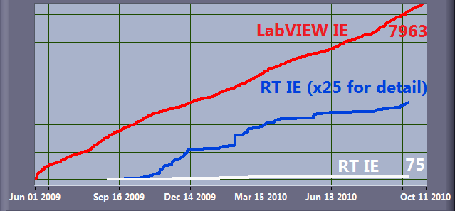 LabVIEWIdeaExchangeGrowth.png
