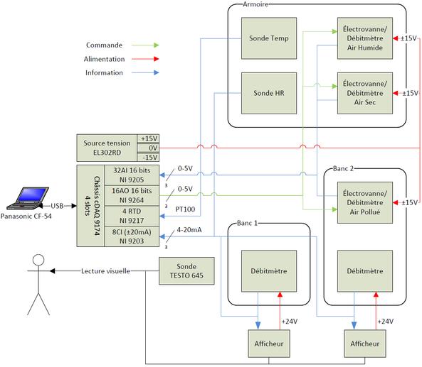 Figure 4 : Synoptique des liaisons électriques du système développé
