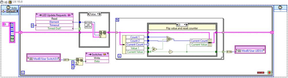 Select node in SCTL