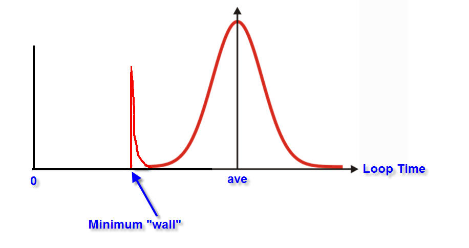 Ethernet_Loop_Time_Distribution_Shows_Determinism_at_the-Wall.jpg