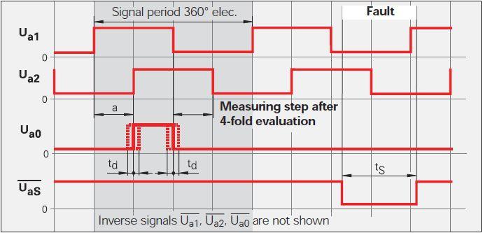 2 TTL signals - Heidenhain.jpg