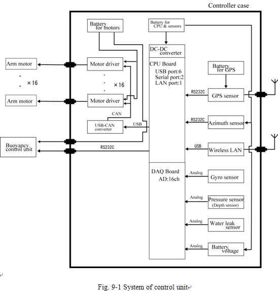 System of control unit.JPG