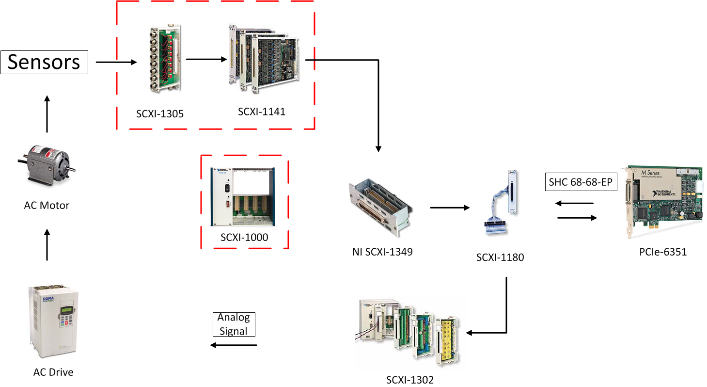 Data Acquisition System Icon : Daq system for both signal input and output simultaneously