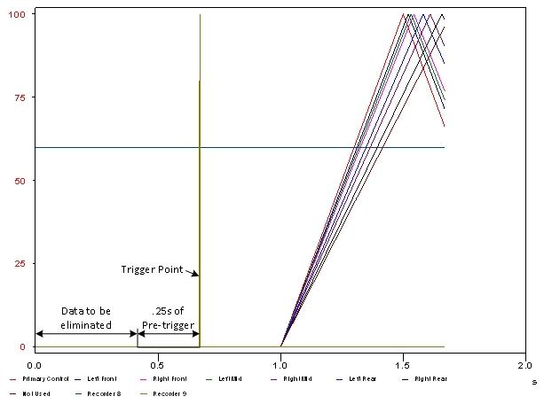 Pre-trigger graph.jpg