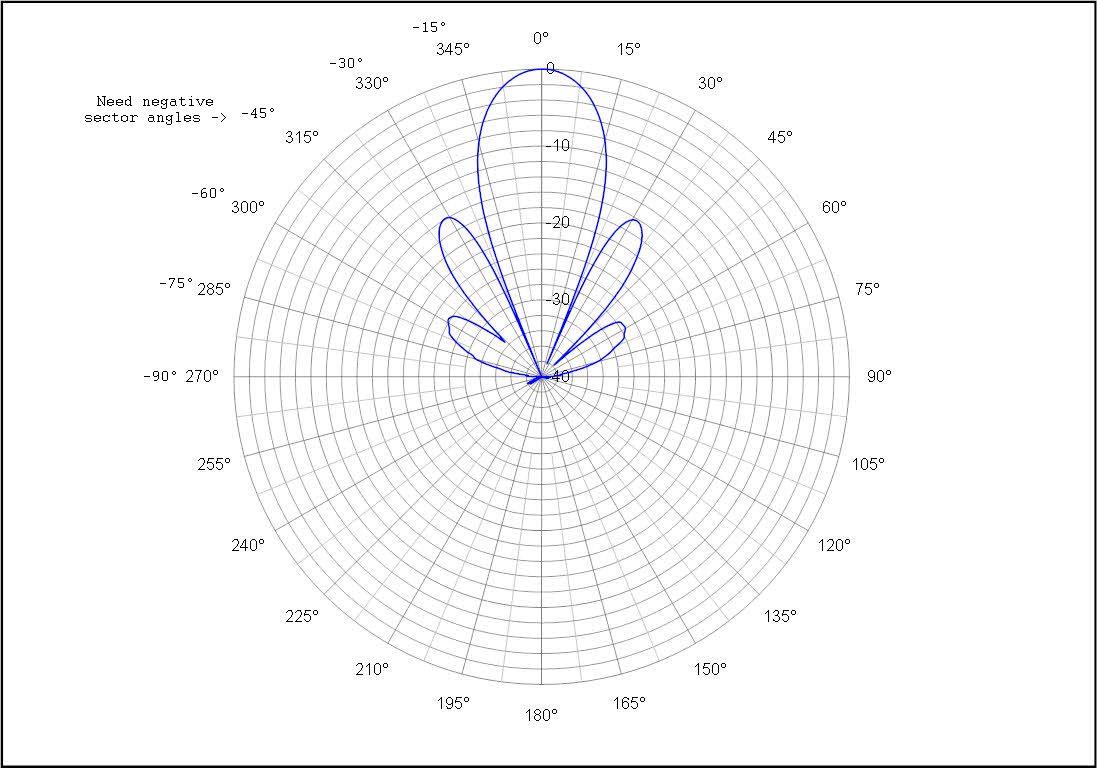 Polar 0-360.JPG