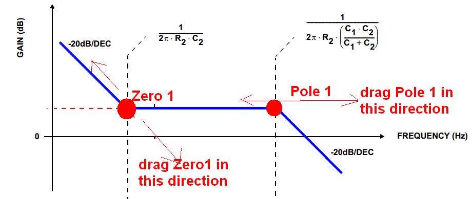 Drag poles zeros of a bode plot curve - eehelp com