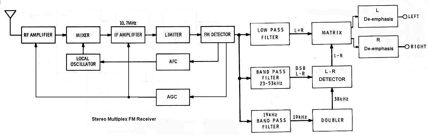 Solved  Gnu Radio Versus Labview - Ni Community