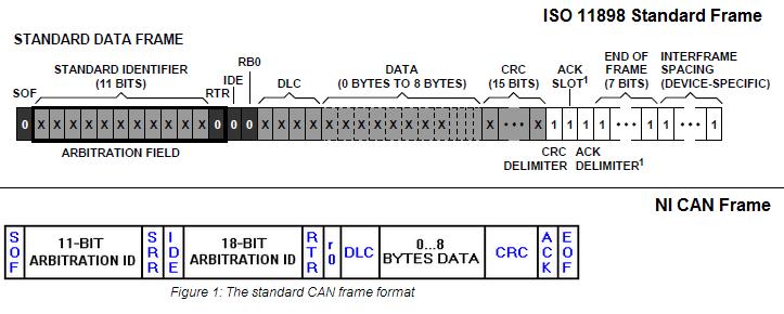 Unique Can Data Frame Format Component - Frames Ideas - ellisras.info