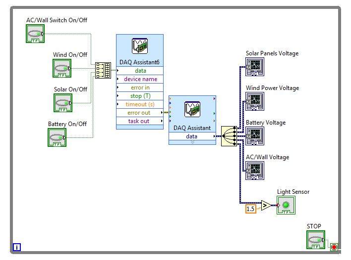 daq assistant multiple analog inputs onto different graphs