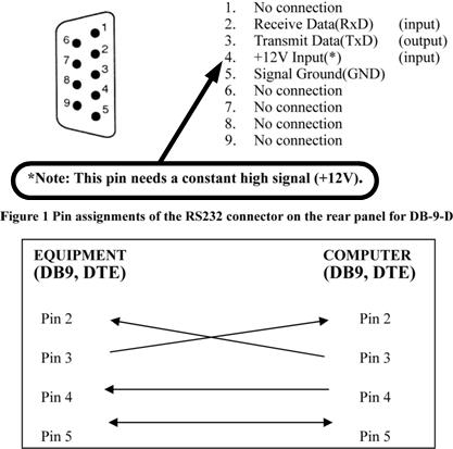 rs232 pin assignment