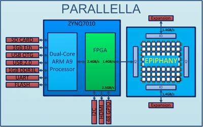 parallella_block_diagram-1024x640.png