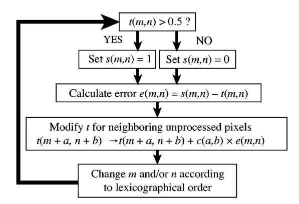 Error algorithm.png