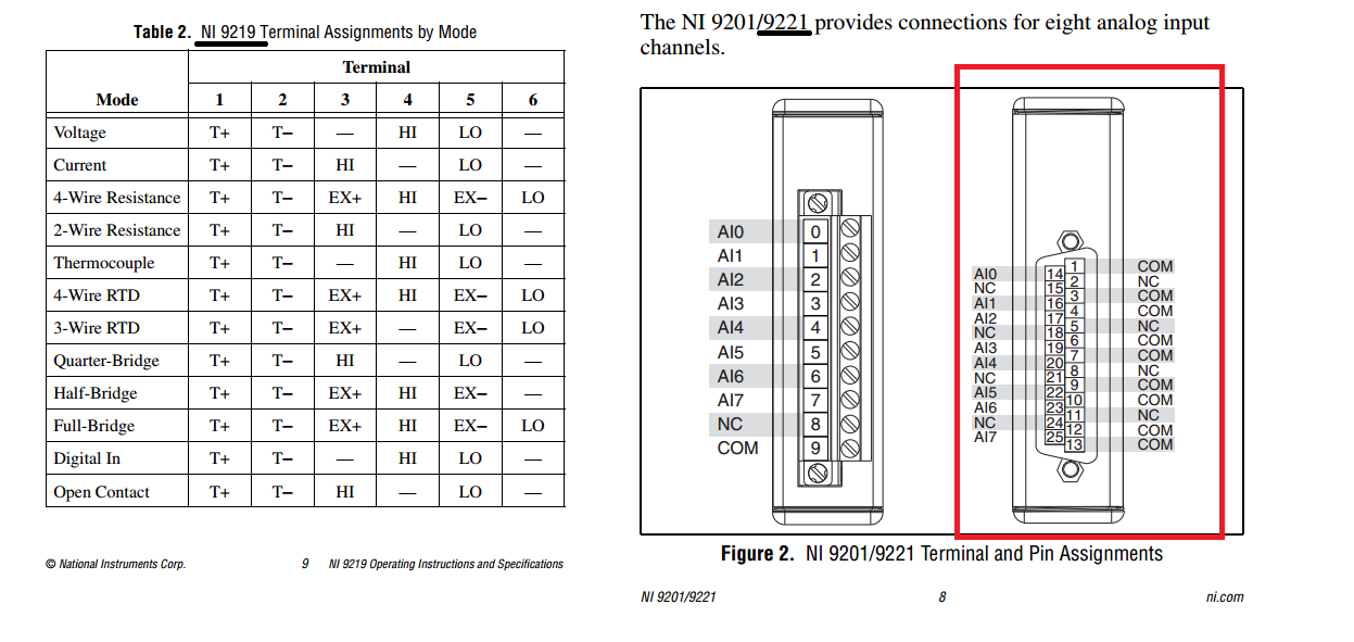 NI9219, NI9221 with 0-5Vdc pressure transducer connection