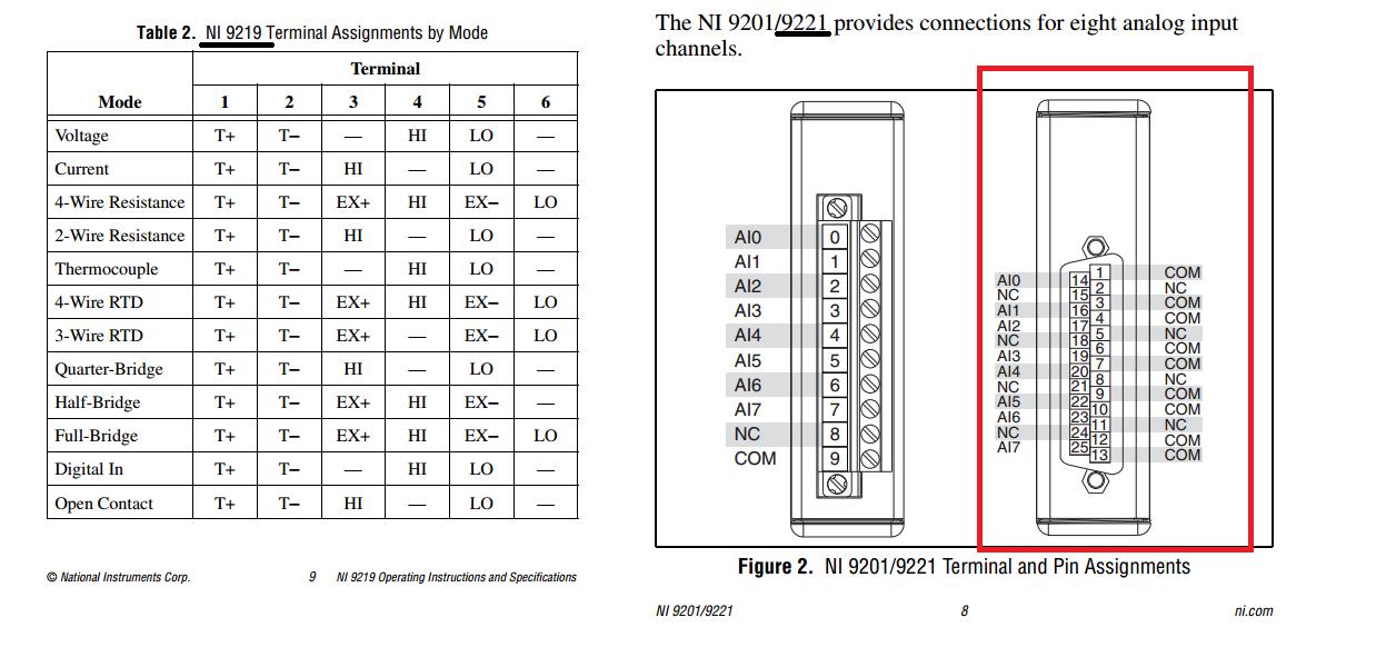Ni9219  Ni9221 With 0-5vdc Pressure Transducer Connection Help  - Ni Community