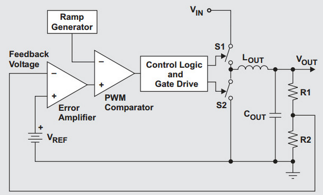 control technique for dc-dc converter - ni community