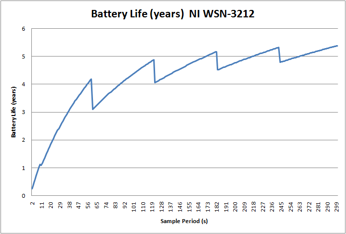 3212 Long Term Battery Life.png