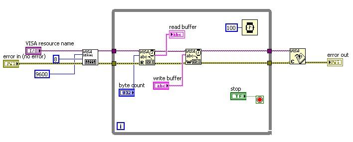 Labview Visa Write Serial Port