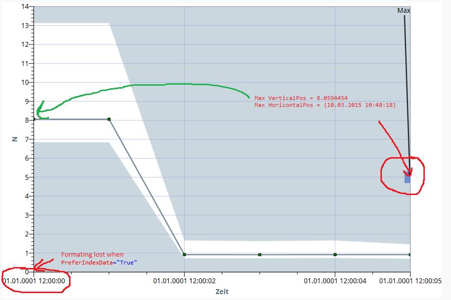 WPF Graph how to highlight maximum/minimum points on Plot? - NI