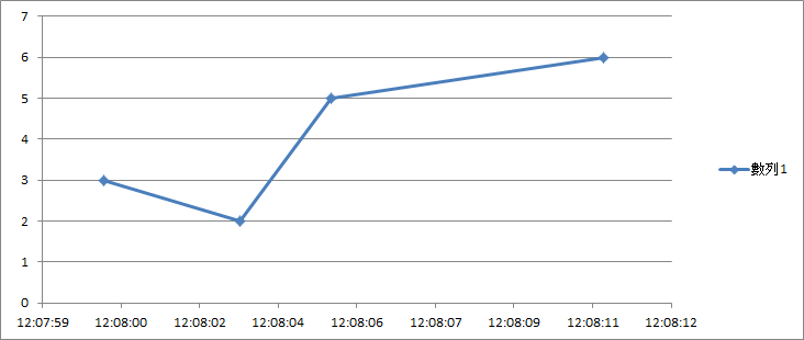 How to plot a graph with no fixed time interval? - eehelp com