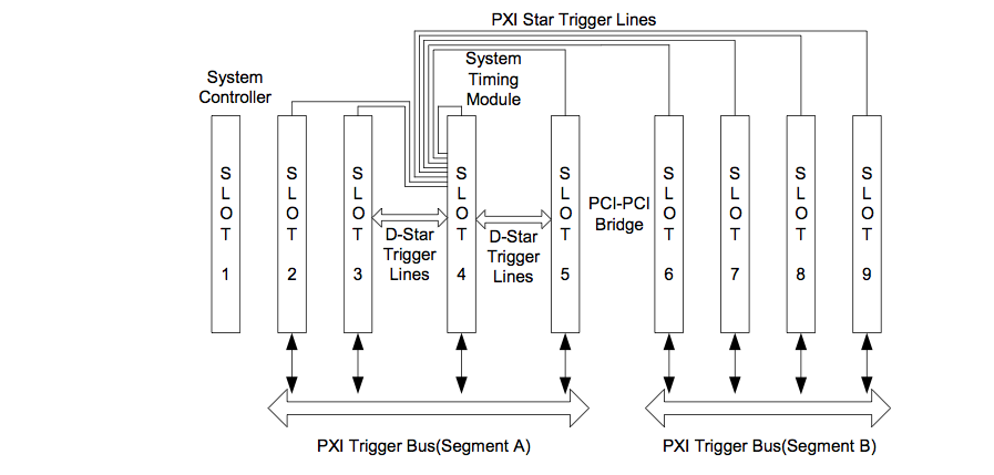 Solved: Read Status of PXI trigger Bus/Lines in a PXI