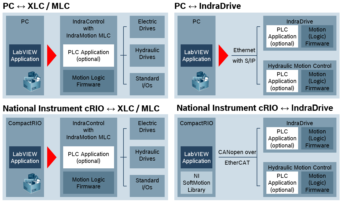 Open Core 4 LabView