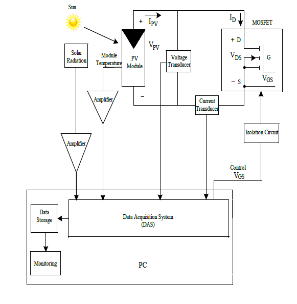 can i read more than 2 analog inputs from mydaq