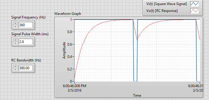Solved: Non Ideal RC Impulse Response to Square Wave Issue - NI
