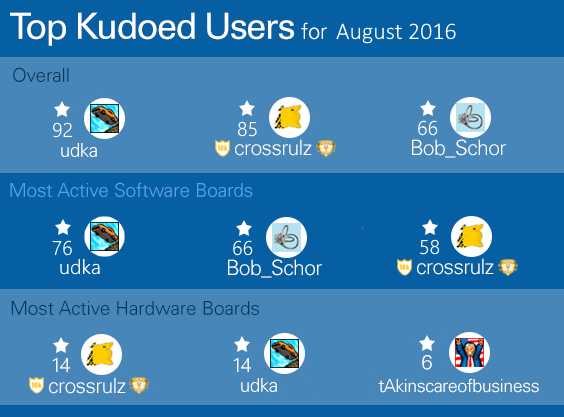 Top Kudoed Aug.png