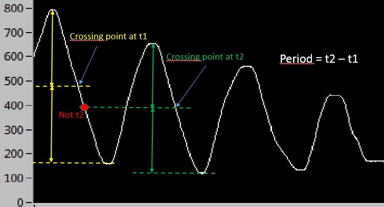 Period Interpolation.jpg